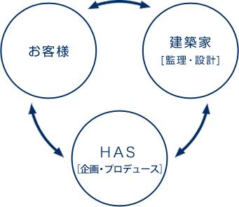 お客様・建築家[監理・設計]・日吉産業[施工]